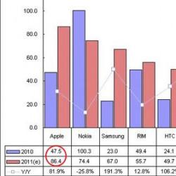 Apple снова лидирует нарынке смартфонов (82)